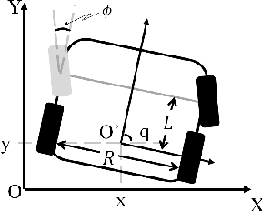 Figure 2 for Nonlinear Unknown Input and State Estimation Algorithm in Mobile Robots