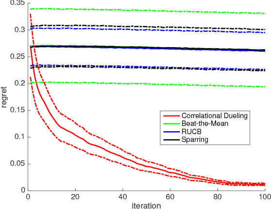 Figure 4 for Correlational Dueling Bandits with Application to Clinical Treatment in Large Decision Spaces