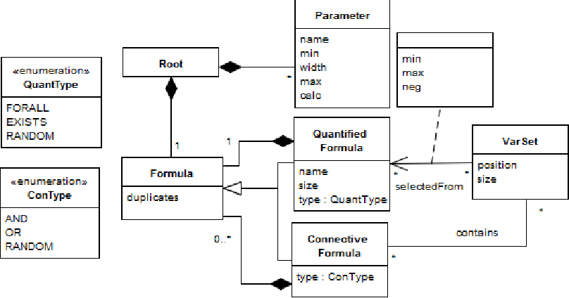 A Framework for the Specification of Random SAT and QSAT Formulas
