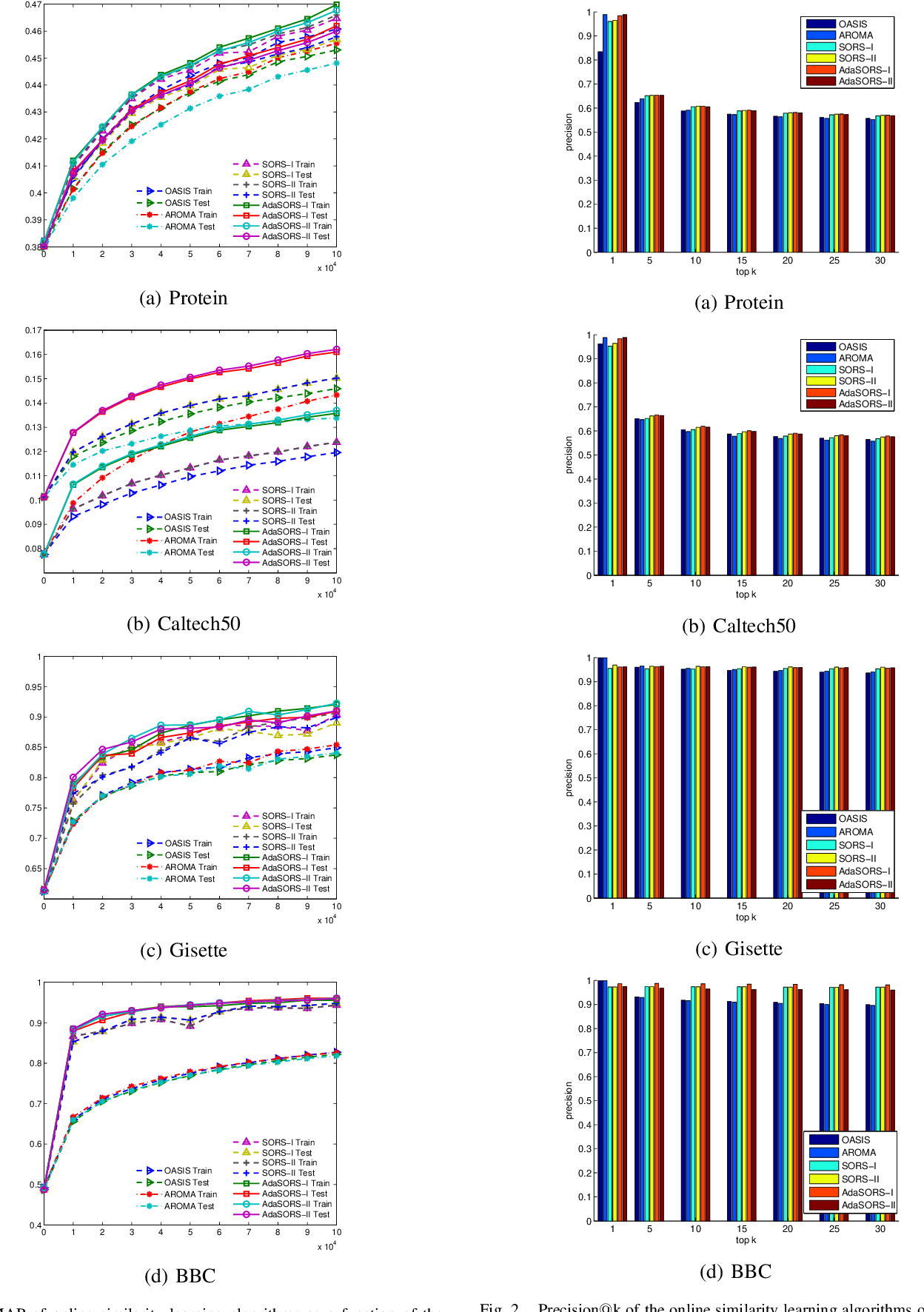 Figure 1 for Sparse online relative similarity learning