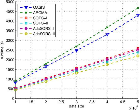 Figure 3 for Sparse online relative similarity learning