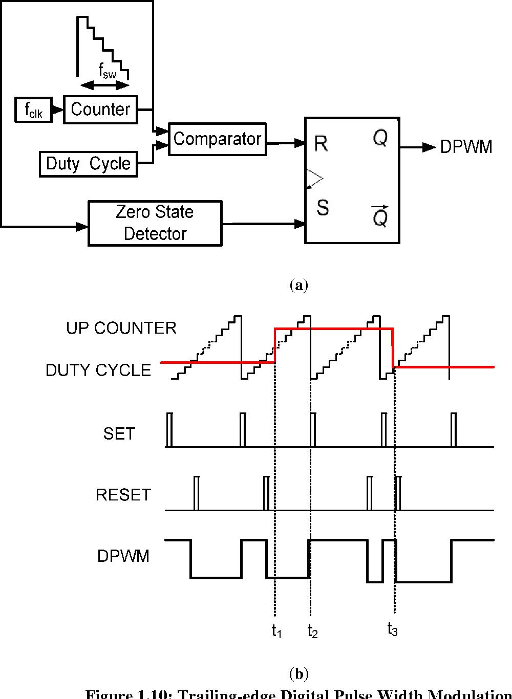 Digital Pulse Width Modulation Techniques For Power Converters By 8211 What Is It Thanukamalam Arunachalam Semantic Scholar