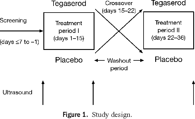 Tegaserod Does Not Alter Fasting Or Meal Induced Biliary Tract