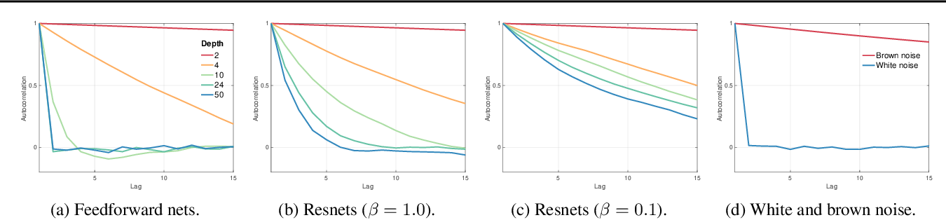 Figure 2 for The Shattered Gradients Problem: If resnets are the answer, then what is the question?