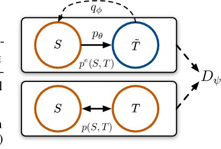 Figure 1 for Generating Informative and Diverse Conversational Responses via Adversarial Information Maximization