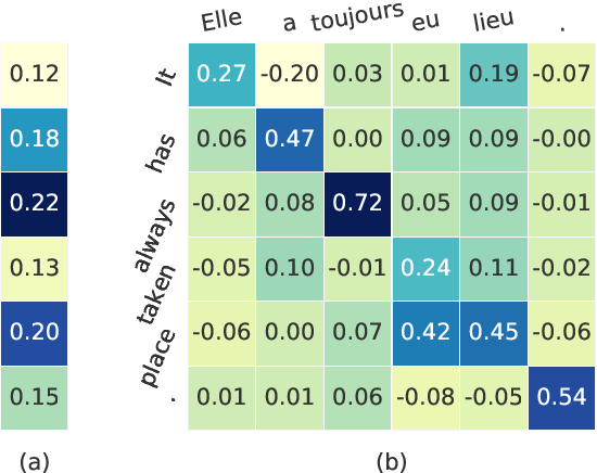 Figure 1 for Towards Understanding Neural Machine Translation with Word Importance