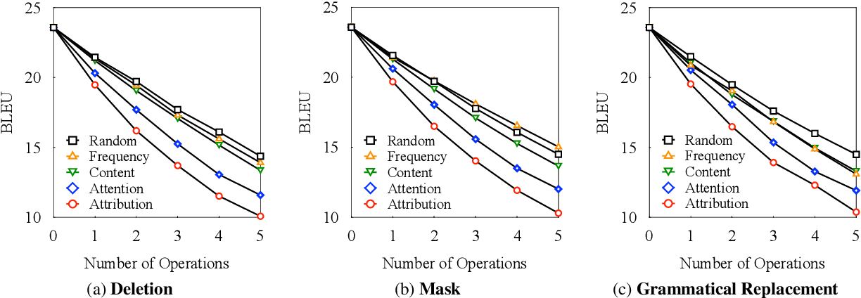 Figure 3 for Towards Understanding Neural Machine Translation with Word Importance