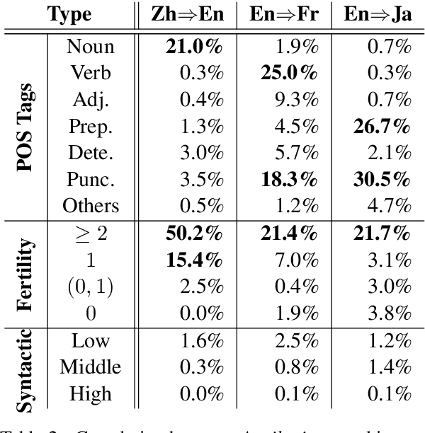 Figure 4 for Towards Understanding Neural Machine Translation with Word Importance