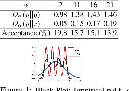 Figure 1 for Refined $α$-Divergence Variational Inference via Rejection Sampling