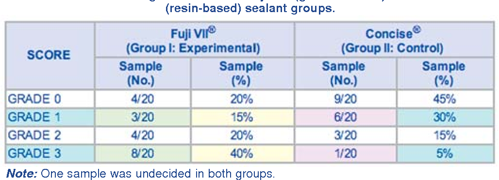 Table 1 from Comparative evaluation of the marginal sealing ability