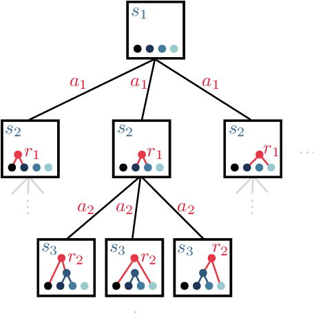 Figure 1 for Hierarchical clustering in particle physics through reinforcement learning