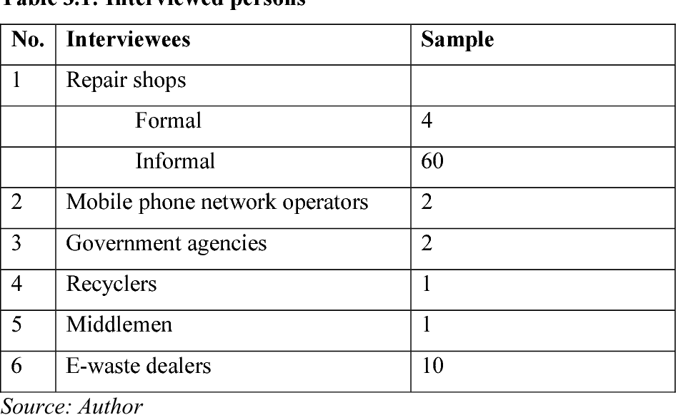 PDF] E-waste Management In Kenya: A Case Study Of Mobile Phone Waste
