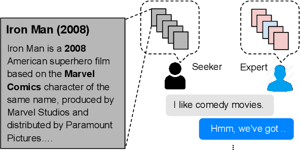 Figure 1 for Recommendation as a Communication Game: Self-Supervised Bot-Play for Goal-oriented Dialogue