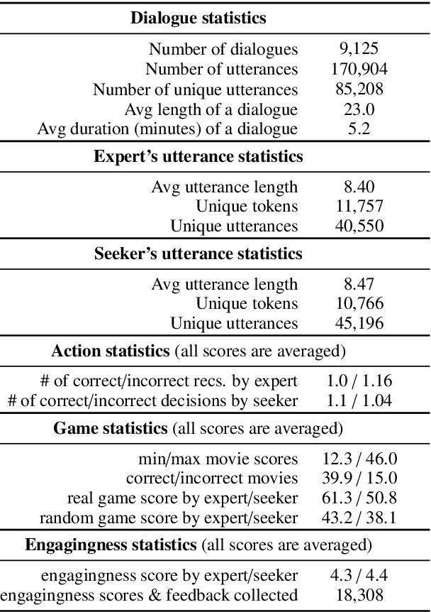 Figure 2 for Recommendation as a Communication Game: Self-Supervised Bot-Play for Goal-oriented Dialogue