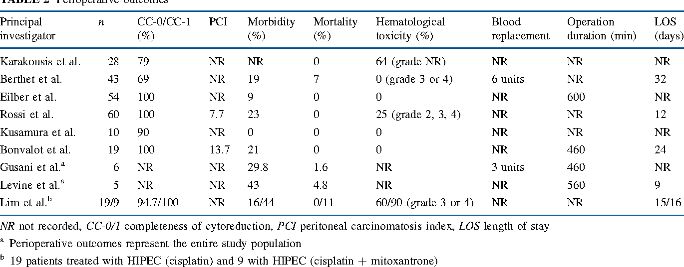TABLE 2 Perioperative outcomes