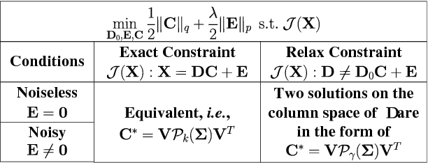 Figure 1 for Connections Between Nuclear Norm and Frobenius Norm Based Representations