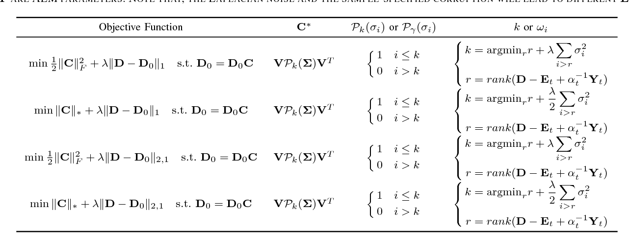 Figure 3 for Connections Between Nuclear Norm and Frobenius Norm Based Representations