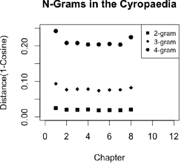 Figure 1 from Authorship Analysis of Xenophon's Cyropaedia