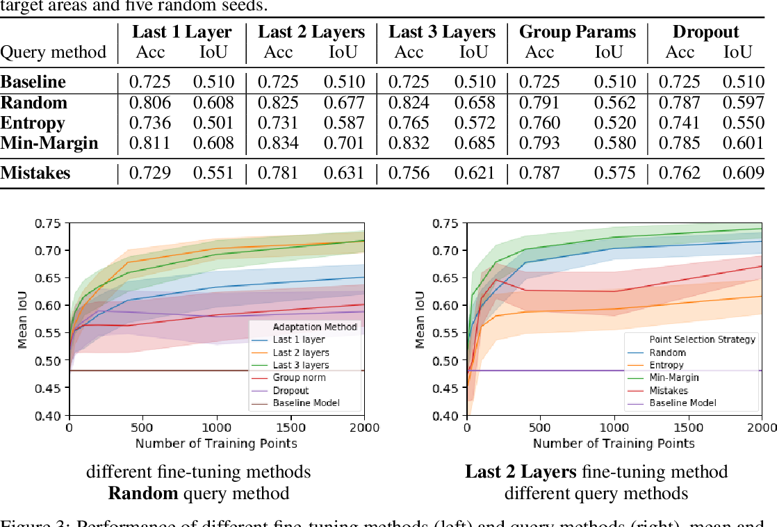 Figure 2 for Human-Machine Collaboration for Fast Land Cover Mapping