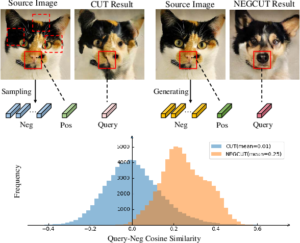 Figure 1 for Instance-wise Hard Negative Example Generation for Contrastive Learning in Unpaired Image-to-Image Translation