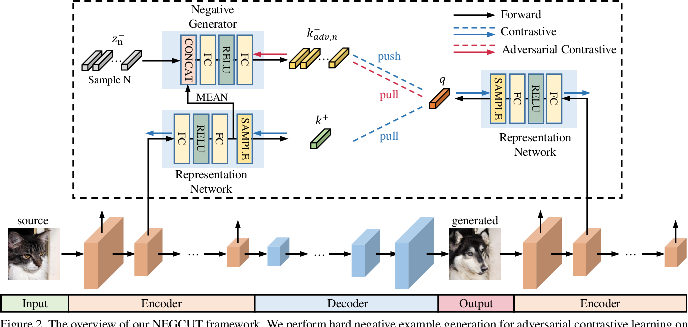 Figure 3 for Instance-wise Hard Negative Example Generation for Contrastive Learning in Unpaired Image-to-Image Translation