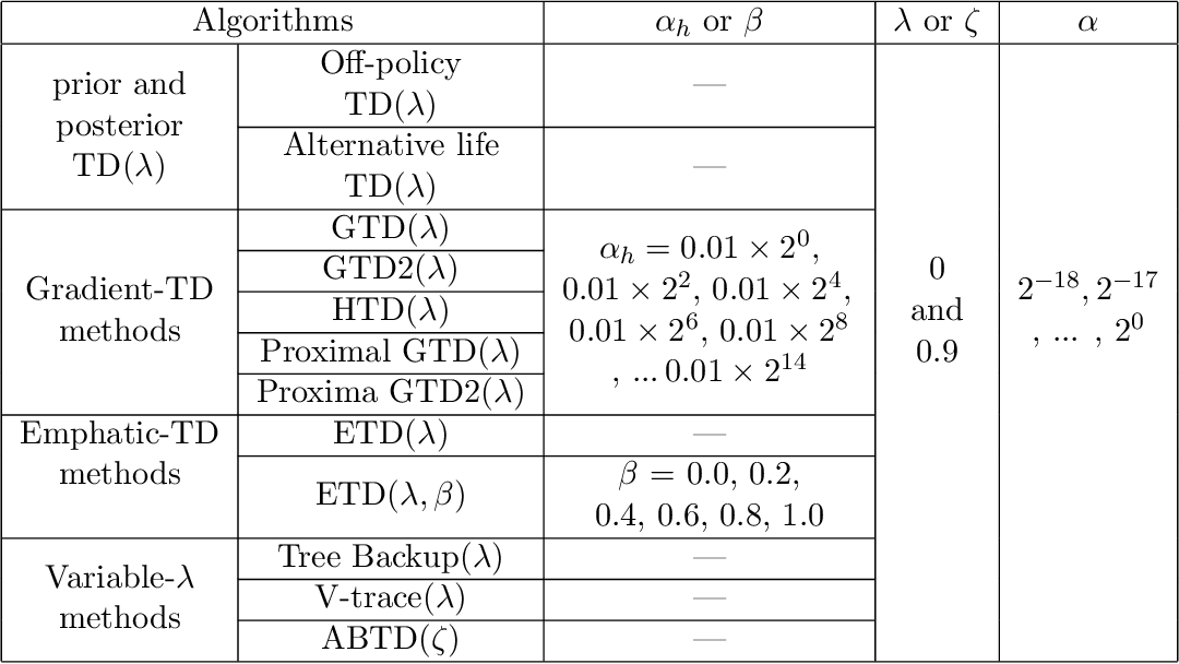Figure 4 for Online Off-policy Prediction
