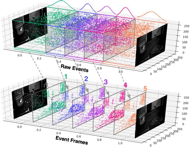 Figure 1 for Spatio-Temporal Recurrent Networks for Event-Based Optical Flow Estimation
