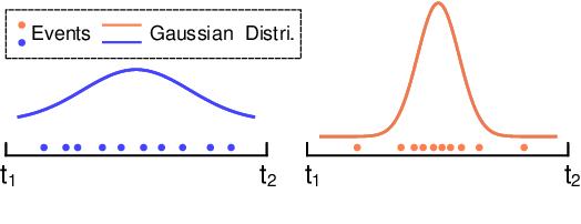 Figure 3 for Spatio-Temporal Recurrent Networks for Event-Based Optical Flow Estimation