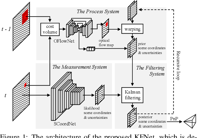 Figure 1 for KFNet: Learning Temporal Camera Relocalization using Kalman Filtering