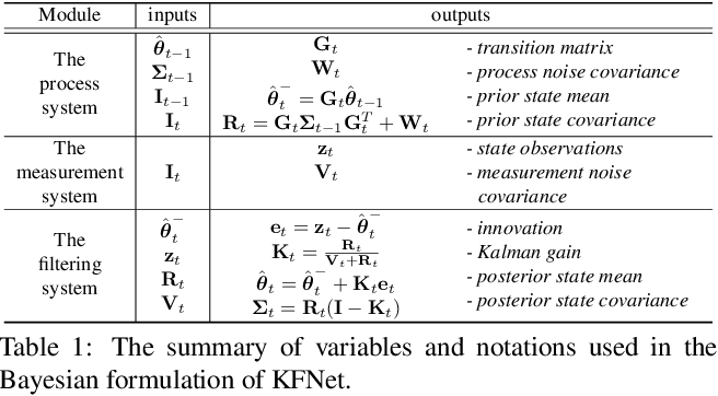 Figure 2 for KFNet: Learning Temporal Camera Relocalization using Kalman Filtering