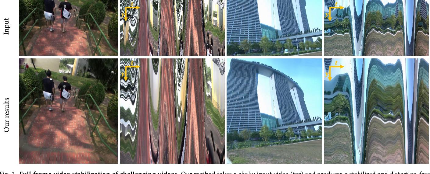 Figure 1 for Neural Re-rendering for Full-frame Video Stabilization