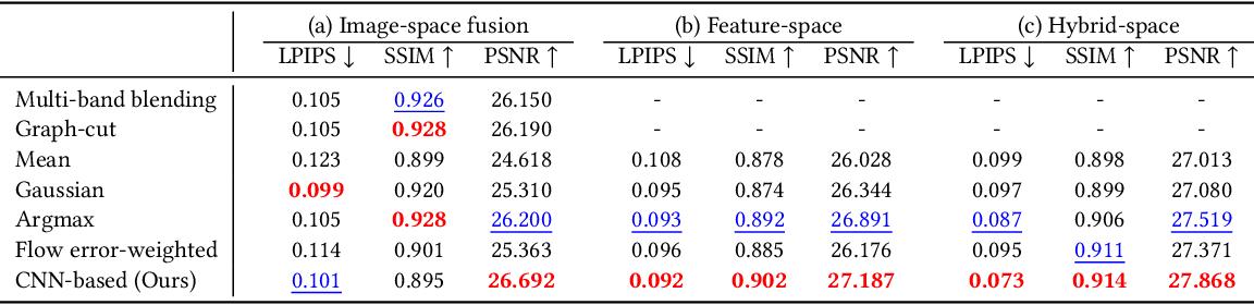 Figure 2 for Neural Re-rendering for Full-frame Video Stabilization