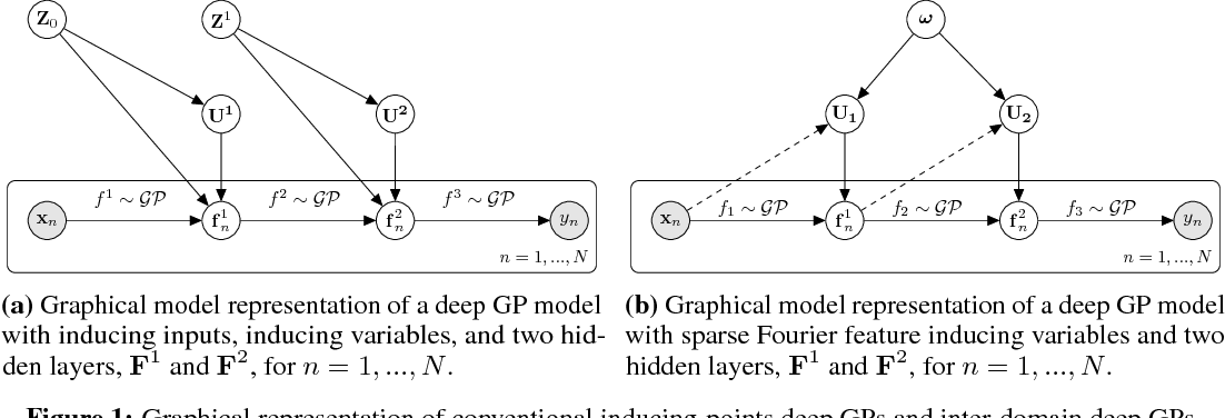 Figure 1 for Inter-domain Deep Gaussian Processes