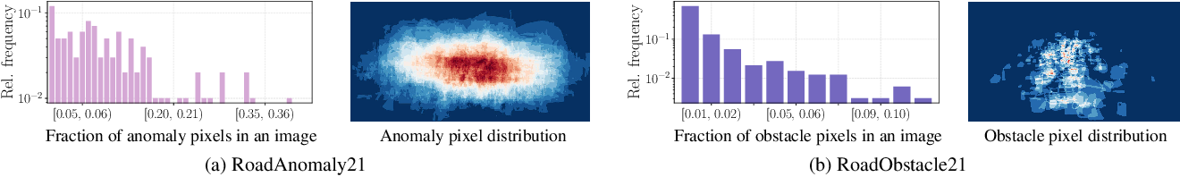 Figure 3 for SegmentMeIfYouCan: A Benchmark for Anomaly Segmentation