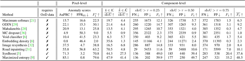 Figure 4 for SegmentMeIfYouCan: A Benchmark for Anomaly Segmentation
