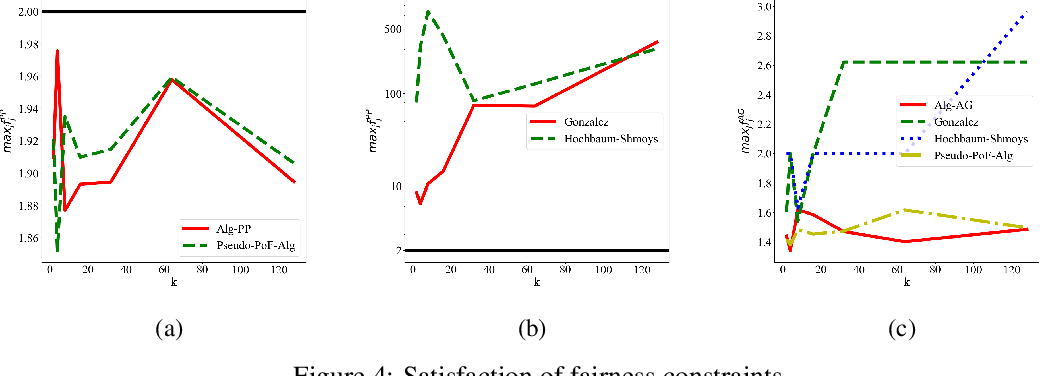 Figure 4 for A New Notion of Individually Fair Clustering: $α$-Equitable $k$-Center