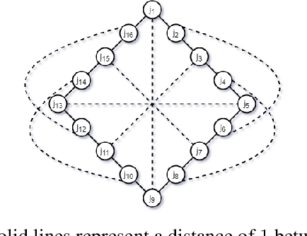Figure 1 for A New Notion of Individually Fair Clustering: $α$-Equitable $k$-Center