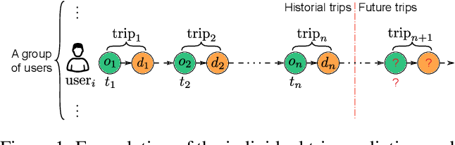 Figure 1 for Individual Mobility Prediction via Attentive Marked Temporal Point Processes