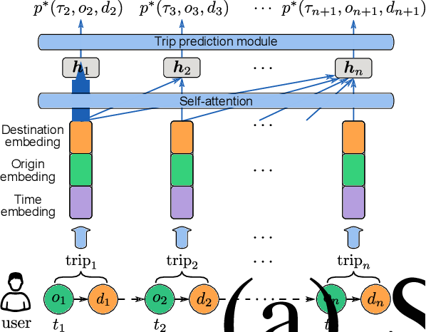 Figure 3 for Individual Mobility Prediction via Attentive Marked Temporal Point Processes