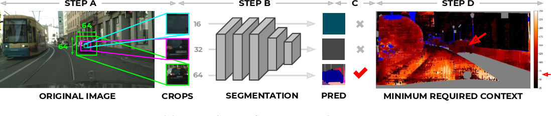 Figure 1 for SegNBDT: Visual Decision Rules for Segmentation