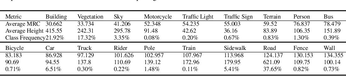 Figure 3 for SegNBDT: Visual Decision Rules for Segmentation