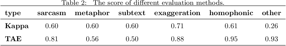 Figure 3 for SASICM A Multi-Task Benchmark For Subtext Recognition