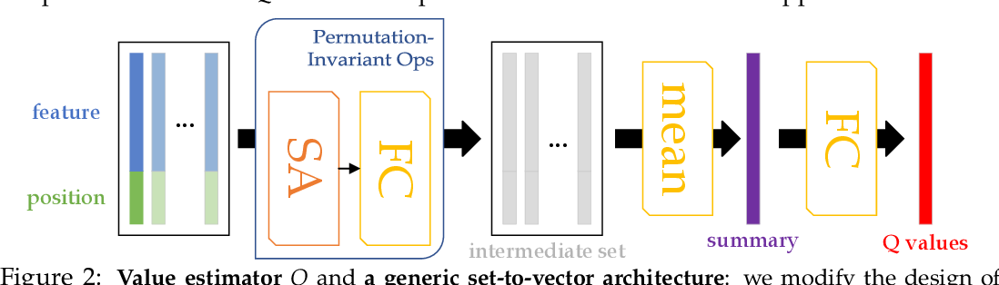 Figure 2 for A Consciousness-Inspired Planning Agent for Model-Based Reinforcement Learning