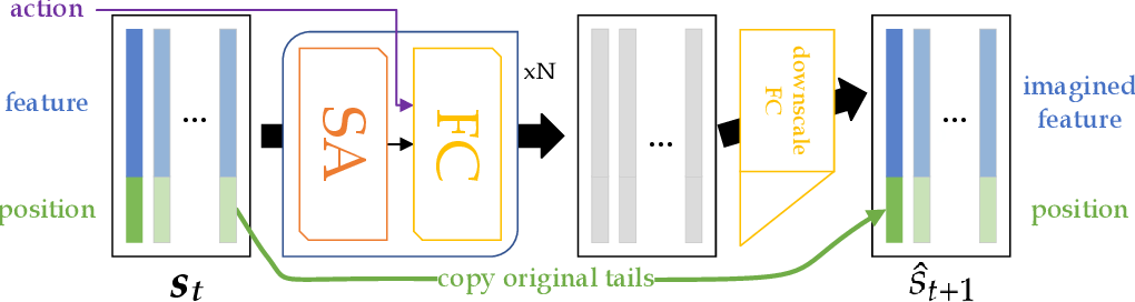 Figure 3 for A Consciousness-Inspired Planning Agent for Model-Based Reinforcement Learning