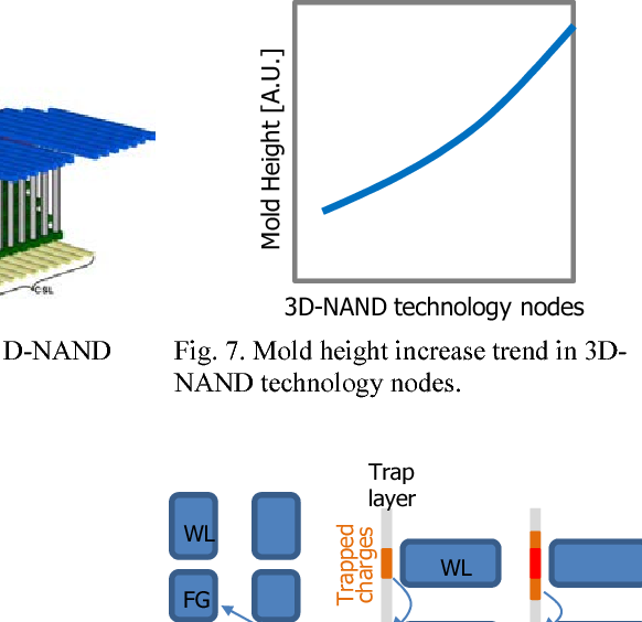 Figure 6 From A New Ruler On The Storage Market 3d Nand Flash For