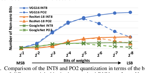 Figure 4 for SME: ReRAM-based Sparse-Multiplication-Engine to Squeeze-Out Bit Sparsity of Neural Network