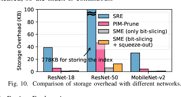Figure 2 for SME: ReRAM-based Sparse-Multiplication-Engine to Squeeze-Out Bit Sparsity of Neural Network