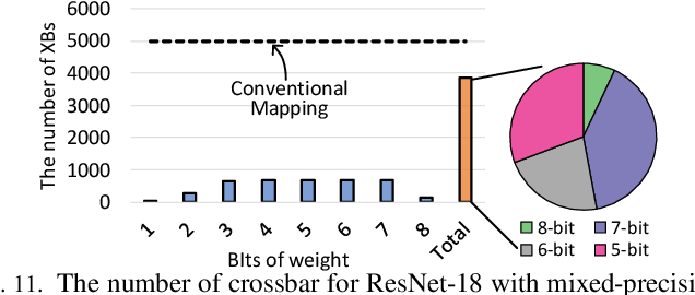 Figure 3 for SME: ReRAM-based Sparse-Multiplication-Engine to Squeeze-Out Bit Sparsity of Neural Network