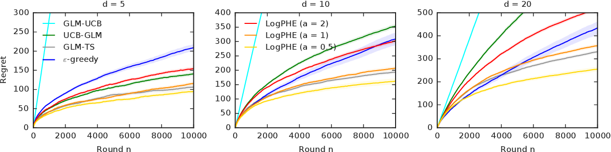 Figure 3 for Perturbed-History Exploration in Stochastic Linear Bandits