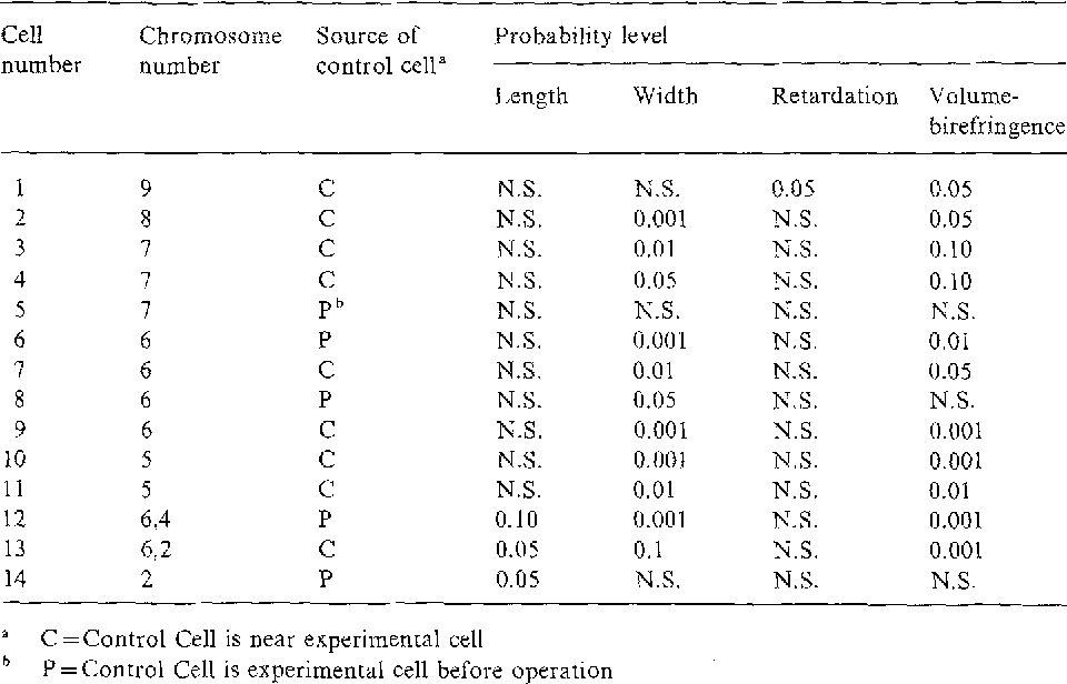 Control of spindle form and function in grasshopper spermatocytes table 2 ccuart Images